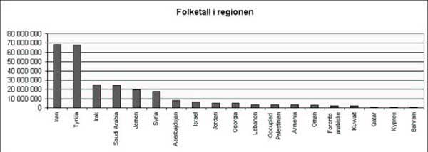 Graf:Folketall i regionen